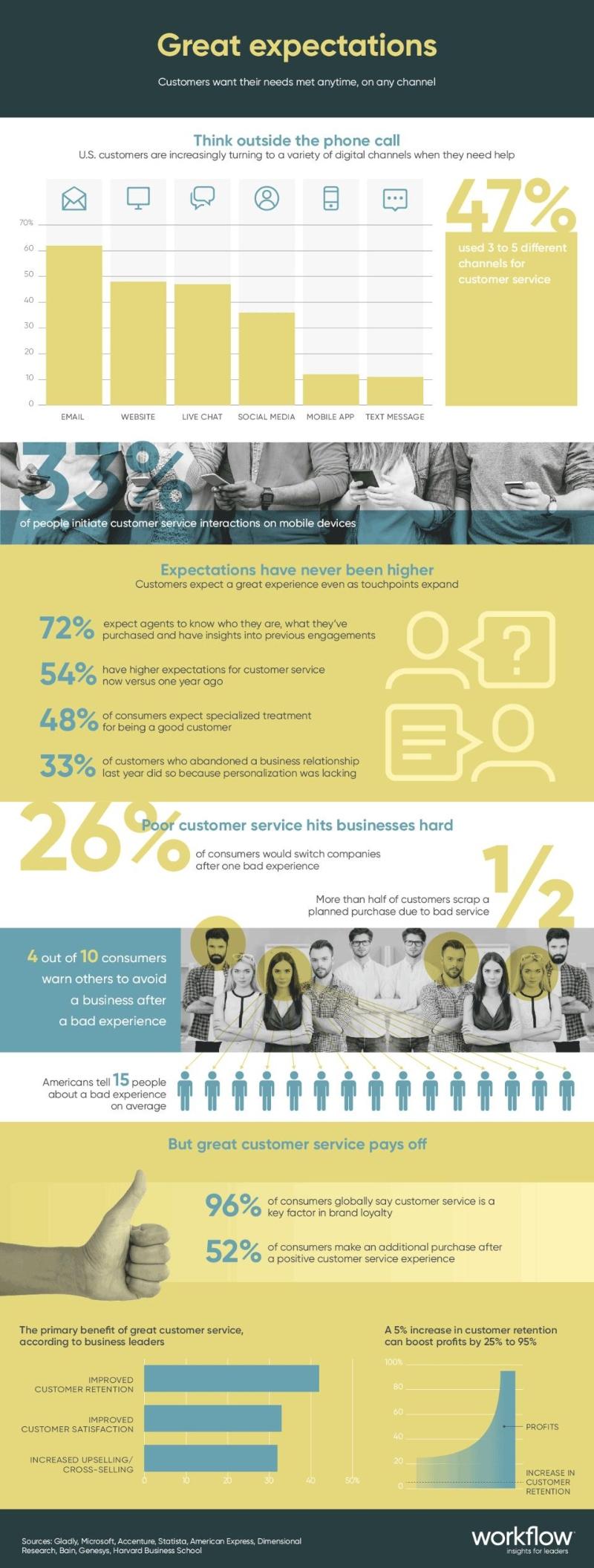 Sabe quais as expetativas do consumidor no atendimento ao cliente?