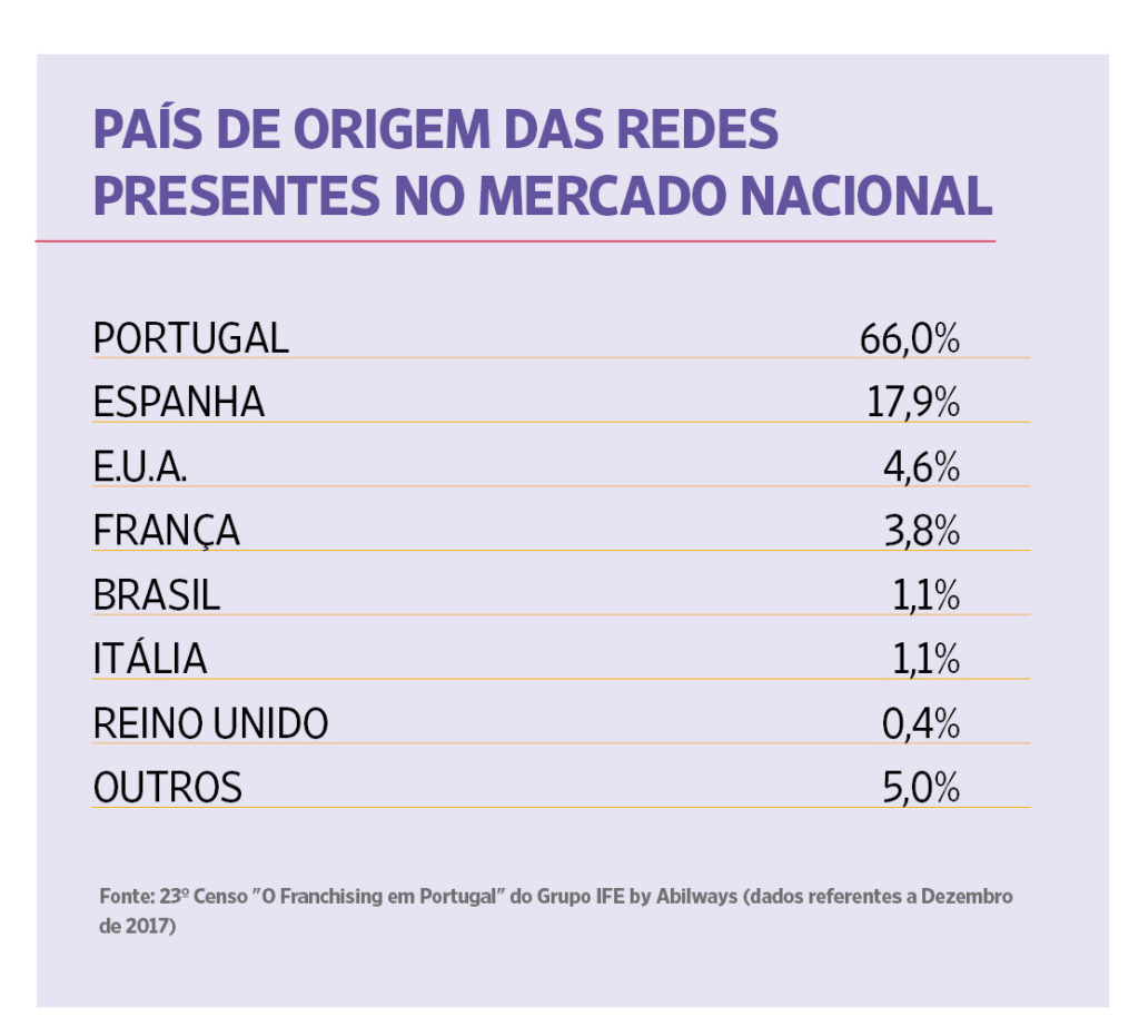 23º Censo – O Franchising em Portugal