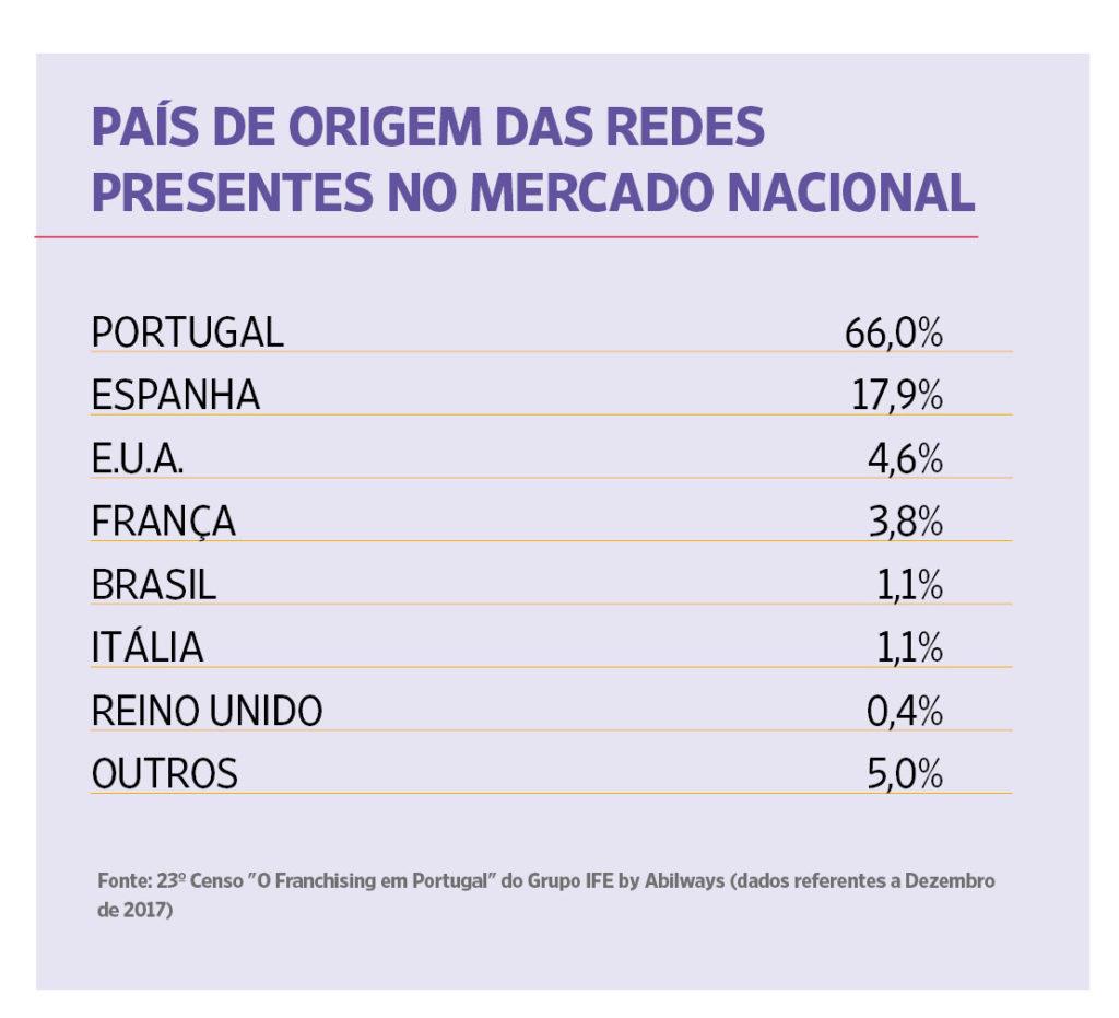 23º Censo – O Franchising em Portugal